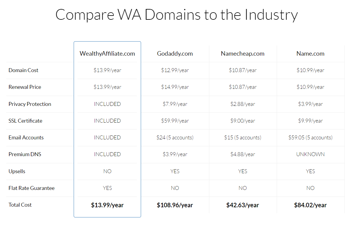 Compare WA Domains to the Industry